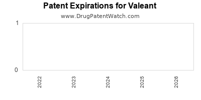 drug patent expirations by year for  Valeant