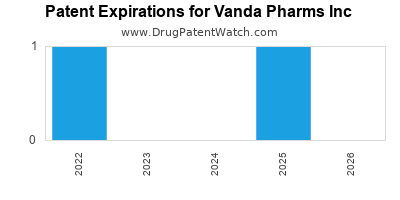 drug patent expirations by year for  Vanda Pharms Inc