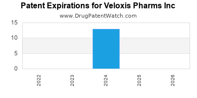 drug patent expirations by year for  Veloxis Pharms Inc