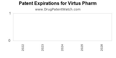 drug patent expirations by year for  Virtus Pharm
