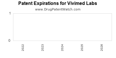 drug patent expirations by year for  Vivimed Labs