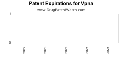 drug patent expirations by year for  Vpna