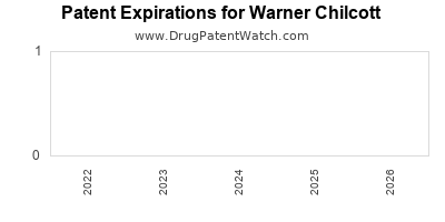 drug patent expirations by year for  Warner Chilcott