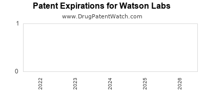 drug patent expirations by year for  Watson Labs