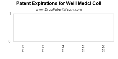 drug patent expirations by year for  Weill Medcl Coll