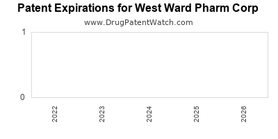 drug patent expirations by year for  West Ward Pharm Corp