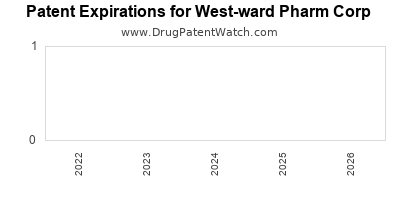 drug patent expirations by year for  West-ward Pharm Corp