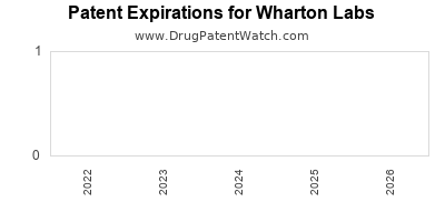 drug patent expirations by year for  Wharton Labs