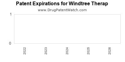 drug patent expirations by year for  Windtree Therap