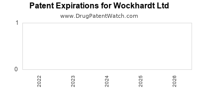 drug patent expirations by year for  Wockhardt Ltd