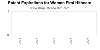 drug patent expirations by year for  Women First Hlthcare