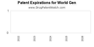 drug patent expirations by year for  World Gen