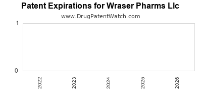drug patent expirations by year for  Wraser Pharms Llc