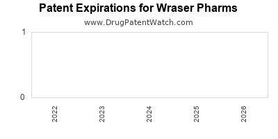 drug patent expirations by year for  Wraser Pharms