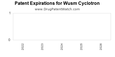 drug patent expirations by year for  Wusm Cyclotron