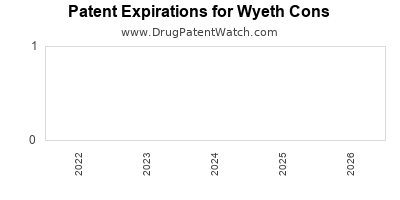 drug patent expirations by year for  Wyeth Cons