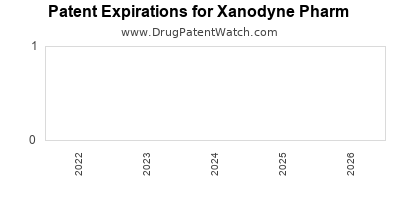 drug patent expirations by year for  Xanodyne Pharm