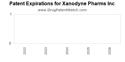 drug patent expirations by year for  Xanodyne Pharms Inc