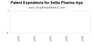 drug patent expirations by year for  Xellia Pharms Aps