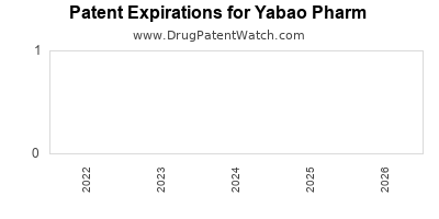drug patent expirations by year for  Yabao Pharm