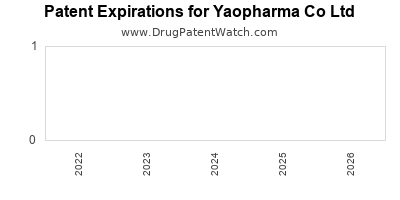 drug patent expirations by year for  Yaopharma Co Ltd