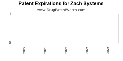 drug patent expirations by year for  Zach Systems