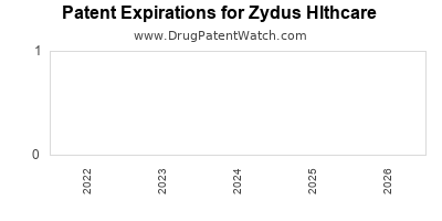 drug patent expirations by year for  Zydus Hlthcare