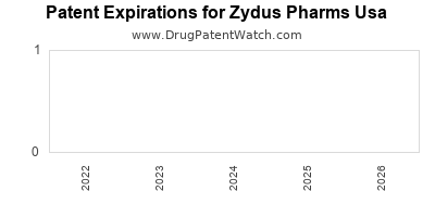 drug patent expirations by year for  Zydus Pharms Usa