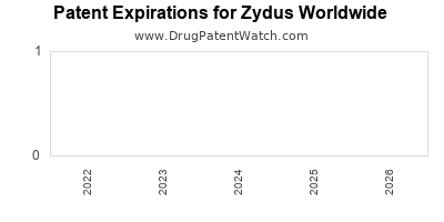 drug patent expirations by year for  Zydus Worldwide