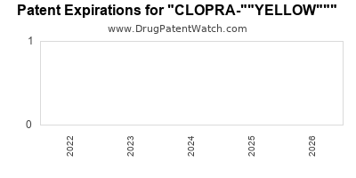 "drug patent expirations by year for ""CLOPRA-""""YELLOW"""""""" id="