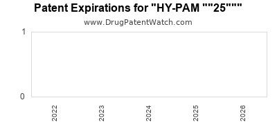 "drug patent expirations by year for ""HY-PAM """"25"""""""" id="