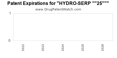 "drug patent expirations by year for ""HYDRO-SERP """"25"""""""" id="