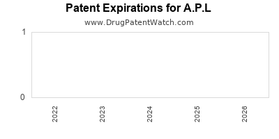Drug patent expirations by year for A.P.L
