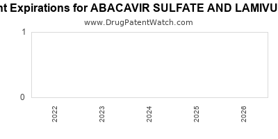 drug patent expirations by year for ABACAVIR SULFATE AND LAMIVUDINE