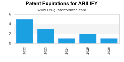 drug patent expirations by year for ABILIFY