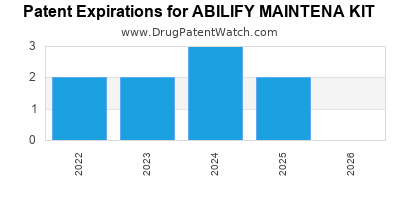 Drug patent expirations by year for ABILIFY MAINTENA KIT