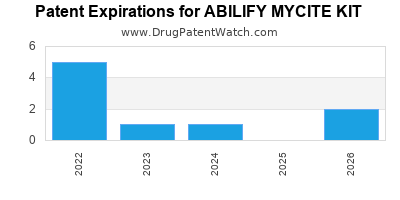 Drug patent expirations by year for ABILIFY MYCITE KIT