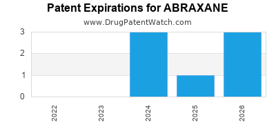 drug patent expirations by year for ABRAXANE
