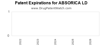 Drug patent expirations by year for ABSORICA LD