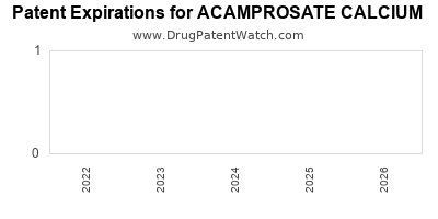 Drug patent expirations by year for ACAMPROSATE CALCIUM