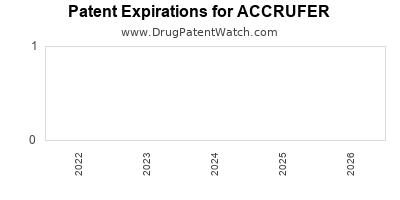 Drug patent expirations by year for ACCRUFER