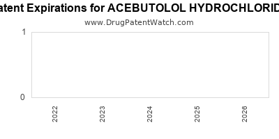 Drug patent expirations by year for ACEBUTOLOL HYDROCHLORIDE