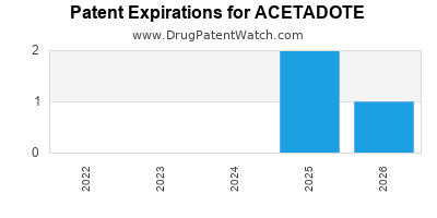 Drug patent expirations by year for ACETADOTE