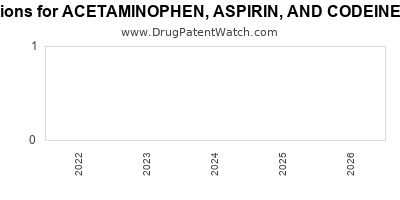 drug patent expirations by year for ACETAMINOPHEN, ASPIRIN, AND CODEINE PHOSPHATE