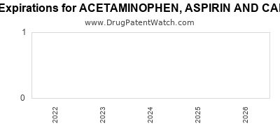 drug patent expirations by year for ACETAMINOPHEN, ASPIRIN AND CAFFEINE