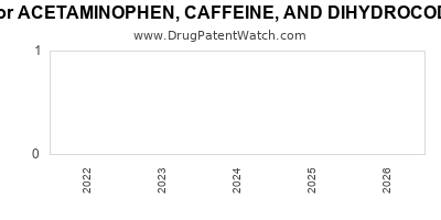 Drug patent expirations by year for ACETAMINOPHEN, CAFFEINE, AND DIHYDROCODEINE BITARTRATE