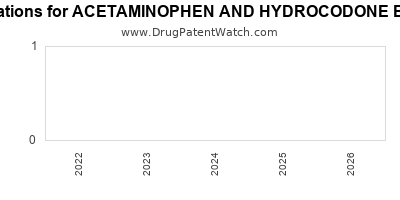 Drug patent expirations by year for ACETAMINOPHEN AND HYDROCODONE BITARTRATE