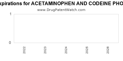 Drug patent expirations by year for ACETAMINOPHEN AND CODEINE PHOSPHATE