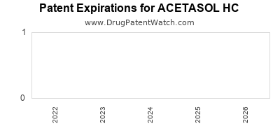 Drug patent expirations by year for ACETASOL HC
