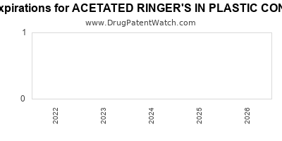 Drug patent expirations by year for ACETATED RINGER'S IN PLASTIC CONTAINER
